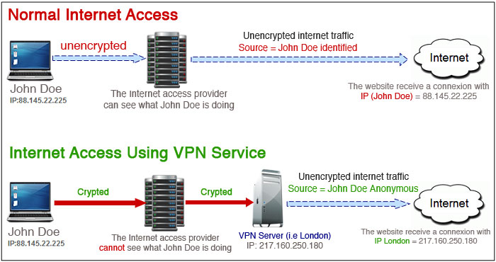 VPN How it works ?