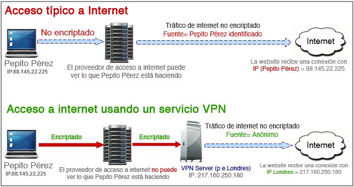 VPN ¿Cómo funciona?