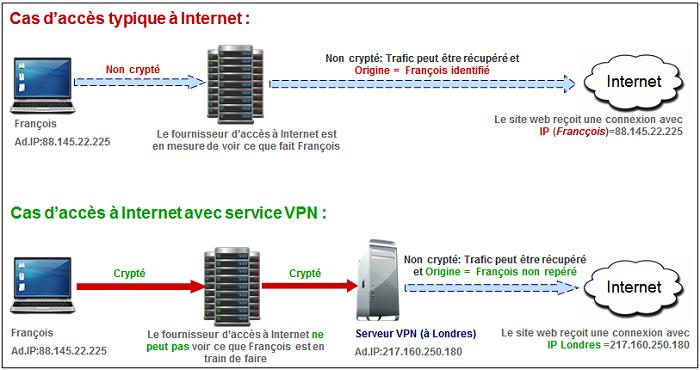 VPN Comment ça marche?